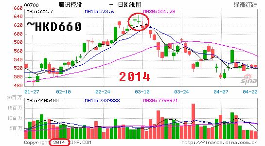 700_Tencent_2014